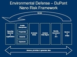 http://apps.edf.org/documents/6496_nano%20risk%20framework.pdf